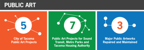 Public Art Block